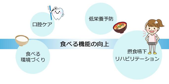 摂食嚥下リハビリテーション低栄養予防口腔ケア食べる環境づくり